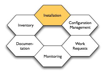 NovoSial org: KickStart Configurations & CFEngine