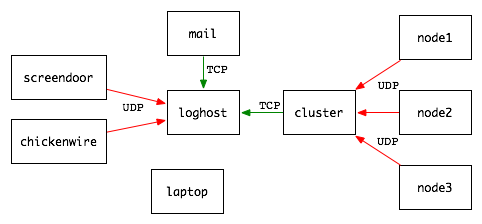 Novosial logging with syslog ng central loghost setup pronofoot35fo Gallery
